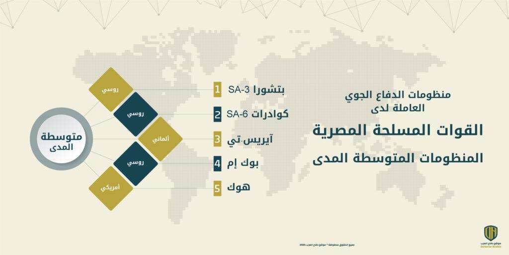 إنفوجرافيك: منظومات الدفاع الجوي المتوسطة المدى العاملة لدى القوات المسلحة المصرية