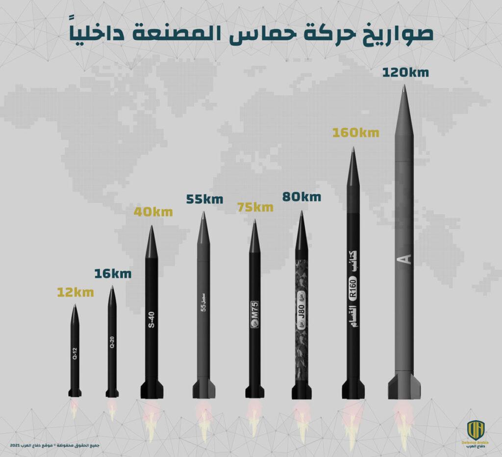 إنفوجرافيك: صواريخ حركة حماس المصنعة داخلياً