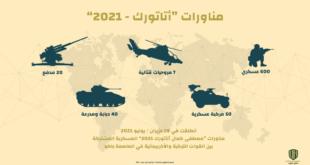 """إنفوجرافيك: مناورات """"أتاتورك – 2021"""""""