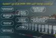 """انفوجرافيك: ابرز قدرات غواصة """"تايب 209/ 1400 إم أو دي"""" المصرية"""